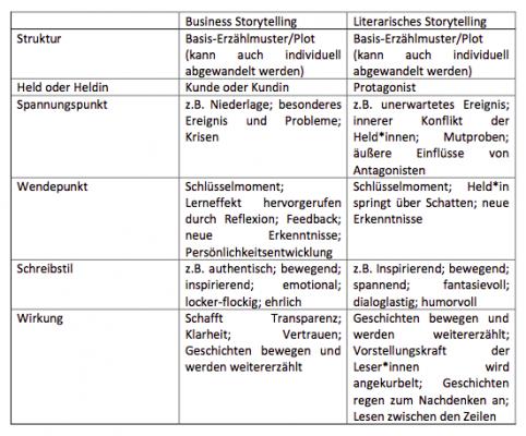 Tabelle zum Vergleich Business Storytelling und Literarisches Storytelling