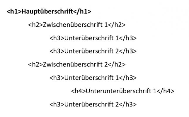 Seo Text schreiben Beispiel einer Überschriftenstruktur